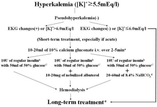 flow chart for treatment of hyperkalemia. [k]* : serum   open-i, Skeleton