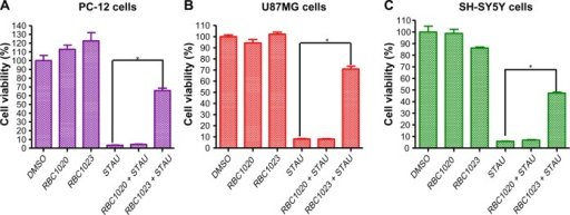 RBC1023 protects STAU-induced cell death in PC-12, U87MG, and SH-SY5Y cells.Notes: PC-12 (A), U87MG (B), and SH-SY5Y (C) cells were treated with DMSO, 20 μM of RBC1023, 1 μM of STAU, or 20 μM of RBC1023 plus 1 μM of STAU, 20 μM of RBC1020 and 20 μM of RBC1020 plus 1 μM of STAU for 24 hours. The cells were measured for viability by Cell Titer-Glo® luminescent assay (Promega Corporation, Fitchburg, WI, USA). *P<0.01 (a highly significant difference between the indicated groups) by Student's t-test.Abbreviations: DMSO, dimethyl sulfoxide; STAU, staurosporine.
