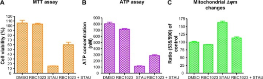 RBC1023 restores NIH3T3 cells from STAU-induced loss of cell viability, ATP contents, and disruption of mitochondrial membrane potential.Notes: NIH3T3 cells were treated with DMSO, 20 μM of RBC1023, 1 μM of STAU, or 20 μM of RBC1023 plus 1 μM of STAU for 24 hours (A and B), or 6 hours (C). The cell viability was measured by MTT assay (A) and ATP content assay (B), and the mitochondrial membrane potential was measured by JC-10 mitochondrial membrane potential assay (C). One-way analysis of variance indicates: (A) P>0.05 (DMSO versus [vs] RBC1023), P<0.01 (DMSO vs RBC1023 + STAU), and P<0.01 (STAU vs RBC1023 + STAU); (B) P<0.01 (DMSO vs RBC1023), P<0.001 (DMSO vs RBC1023 + STAU), and P<0.001 (STAU vs RBC1023 + STAU); (C) P>0.05 (DMSO vs RBC1023), P>0.05 (DMSO vs RBC1023 + STAU), and P<0.001 (STAU vs RBC1023 + STAU).Abbreviations: ATP, adenosine triphosphate; DMSO, dimethyl sulfoxide; MTT, (3-(4,5-dimethylthiazol-2-yl)-2,5-diphenyltetrazolium bromide); STAU, staurosporine; Δψm, mitochondrial membrane potential.