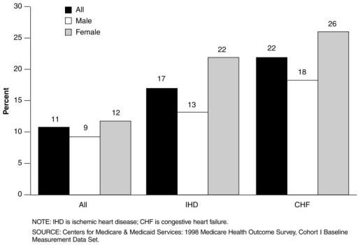 Differences in the Percent of Elderly Medicare+Choice (M+C) with IHD and CHF Reporting Low Back Pain Compared to All M+C Enrollees: 1998Arthritis and severe low back pain may place a barrier to complying with recommendations to exercise and are commonly reported by all M+C enrollees. However, they are more often reported by enrollees with CHF and IHD, and more prevalent in females.Roughly one-half of males and two-thirds of females reporting IHD or CHF also report having arthritis (data not shown).One in five enrollees with CHF report having low back pain that interferes with their activities all or most of the time.