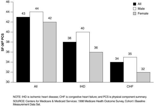 Differences in Physical Functioning as Measured by the SF-36® PCS Among Elderly Medicare+Choice (M+C) Enrollees with IHD and CHF Reporting Compared to All M+C Enrollees: 1998Enrollees reporting IHD have lower scores on the SF-36® PCS score or worse functional status than the overall M+C enrollee population.Enrollees with CHF have lower scores on the SF-36® PCS score than individuals reporting IHD.Females with IHD and CHF have lower scores on the SF-36® PCS score than the males.Females reporting CHF have a mean SF-36® PCS score of 32, one standard deviation below that of the overall M+C enrollee population.