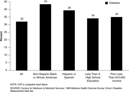 Differences in Percent of Enrollees Age 65 Reporting Both CHF and Diabetes by Race/Ethnicity, Income, and Education: 1998Diabetes is a common comorbidity among enrollees reporting CHF. There are variations in the prevalence of diabetes by race/ethnicity and socioeconomic status.Forty-three percent of non-hispanic black or African-American enrollees and 39 percent of Hispanic enrollees reporting CHF also report having diabetes.Thirty-five percent of enrollees with annual household incomes below $10,000 reporting CHF also report having diabetes.