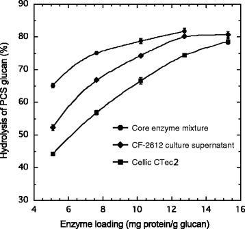 Effect of enzyme loading on the hydrolysis of PCS glucan. Hydrolysis was carried out at pH 5, 45°C, with 3% (w/v) PCS. The percent hydrolysis of PCS glucan was calculated from the amount of glucose in the hydrolysate after 48 hours. PCS, pretreated corn stover.