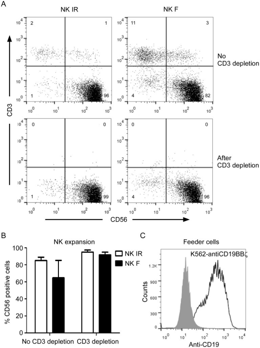 Immunophenotypic features of expanded NK cells (acceptor cells) and K562-antiCD19BBζ cells (feeder cells).A. Expression of CD56 and CD3 on peripheral blood mononuclear cells from a healthy donor was examined after 1 week (top row) of co-culture with irradiated (IR, left column) or freeze/thaw-treated (F, right column) K562-mb15-41BBL cells at a low dose (10 U/mL) of IL-2. The T cells were removed using CD3 Dynabeads, generating cell populations comprising >95% CD56+CD3- NK cells (bottom row). B. Percentage of CD56-positive cells within NK cells expanded by co-culturing with irradiated (IR) or freeze/thaw-treated (F) K562-mb15-41BBL cells prior to and after CD3 depletion on day 7. The data are presented as the mean of values obtained using 3 unrelated NK donors. Error bars represent the SD. C. Histogram illustrating the anti-CD19 expression on K562 cells (control, shaded histogram) and K562-antiCD19BBζ cells (feeder cells, open histogram).