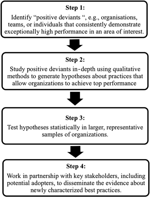 Steps in the positive deviance approach. Modified from Bradley et al.7