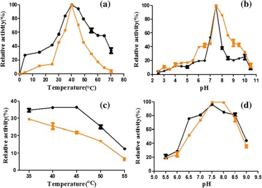 Effects of temperature and pH on activity. (a) Effect of temperature on the activity of the AnSHMT and the I249L-SHMT. The optimal temperature was determined by measuring the activity at temperatures from 0 to 70°C. The maximal activity was taken as 100%. (b) Effect of pH on the activity of the enzymes. The activity was measured over a pH values ranging from 2.5 to 10.5, and the maximal activity was taken as 100%. (c) Effect of temperature on the stability of the AnSHMT and the I249L-SHMT. At the optimal pH 7.5, the purified enzyme was pre-treated at a different temperature for 1 h. The activity of the enzyme without pre-incubation was defined as 100%. (d) The pH stability of the enzymes was determined by incubating the enzymes at a different pH at 4°C for 24 h. Then assays were conducted in the standard conditions and the enzyme activity without pre-treatment was taken as 100%. Error bars represent the standard deviation. Black circles represent the AnSHMT (●), and black squares represent the I249L-SHMT (■).