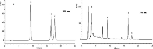 High-performance liquid chromatography chromatograms of standard materials a; acid hydrolysis of the plant sample b; 1: quercetin, 2: kaempferol, 3: isorhamnetin.