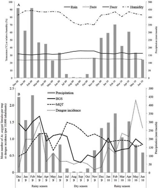 Fig. 2A: monthly precipitation (rain), monthly maximum mean temperature(Tmax), monthly minimum mean temperature(Tmin) and monthly mean relative humidity (humidity) inManaus, state of Amazonas, Brazil, between December 2008-June 2010; B: monthlyprecipitation (grey bars), mean monthly catches of female Aedesaegypti in MosquiTRAP (MQT) (dashed line) and BG-Sentinel (BGS)(solid line) and dengue incidence per 10,000 (dotted line) in Manaus betweenDecember 2008-June 2010.