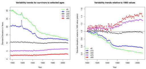 Trends in lifespan variation for Swedish Females, 1900–2010Notes: Left: Trends in standard deviations of lifespan distributions for Swedish females: full population (s0) and survivors to ages 10 (s10), 50 (s50), 75 (s75), and 90 (s90).Right: Trends in standard deviations of lifespan distributions at the same ages relative to their values in 1900. Both perspectives show reduced variability in lifespan distributions containing younger people, but growing lifespan variability among survivors to older ages.Source: Human Mortality Database, 2012.
