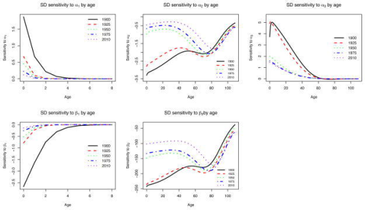 Sensitivity of each age-specific (conditional) standard deviation in the distribution of lifespans to unit changes in Siler model parameters for selected yearsNotes: Sensitivity is measured in the same units as the standard deviation.
