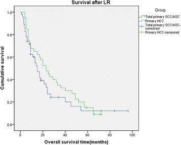 Kaplan-Meier cumulative survival curves of the total primary SCC/ASC group(added 37 patients from previous studies)and HCC group of patients for overall survival(OS)after liver resection.