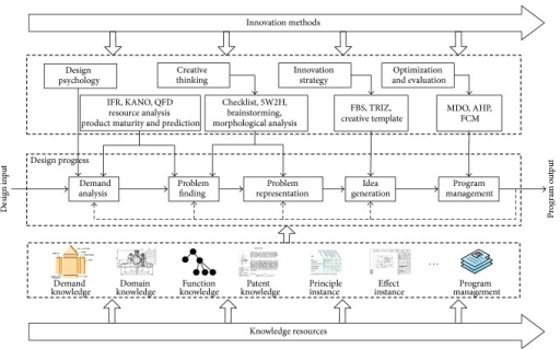 The application model of knowledge resources network.