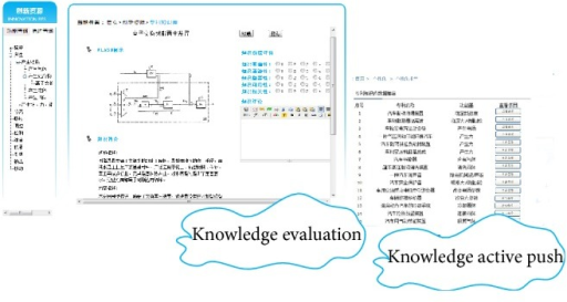 Interface of knowledge evaluation and active push.