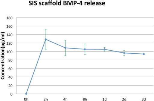 Release kinetics of BMP4 from 8-braid SIS scaffold.Three samples were measured per time point. Bars = SD.