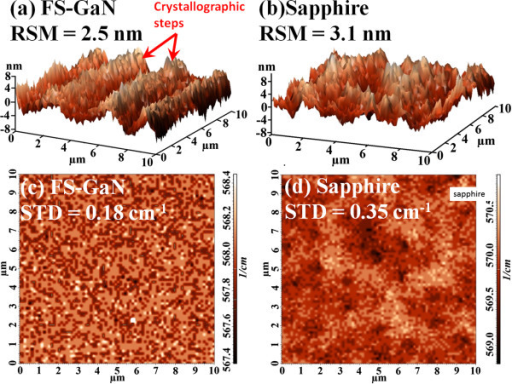 AFM and micro-Raman images for UV-LEDs grown on (a, c) FS-GaN and (b, d) sapphire substrates.