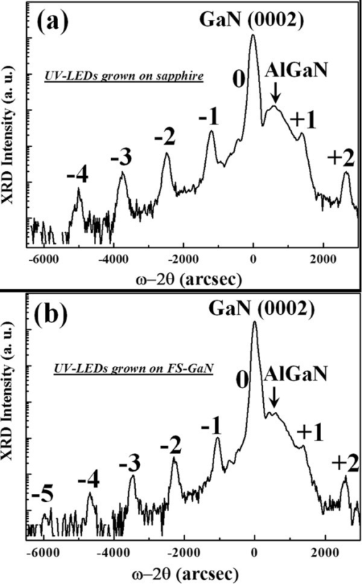 (0002) reflection HRXRD ω/2θ curves of UV-LEDs grown on (a) sapphire and (b) FS-GaN substrates.