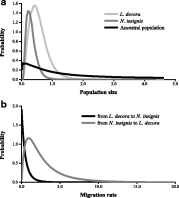Marginal distribution of posterior probabilities for demographic parameters estimated by IM model. The IM analysis was performed for combined cpDNA and nDNA sequences. a. Population sizes of Leucomeris decora, Nouelia insignis and their ancestral population; a. migration rate between Leucomeris decora and Nouelia insignis