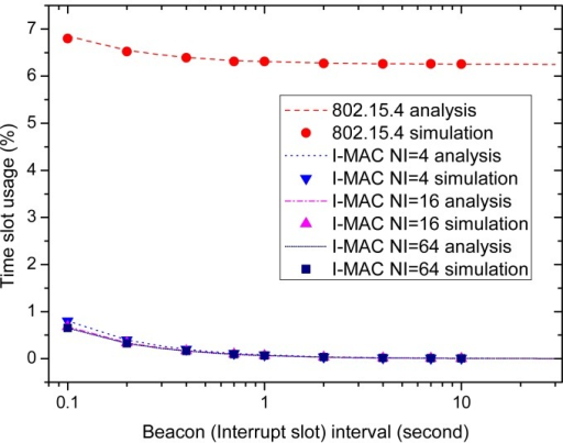 The effects of the beacon interval and interrupt interval on time slot usage.