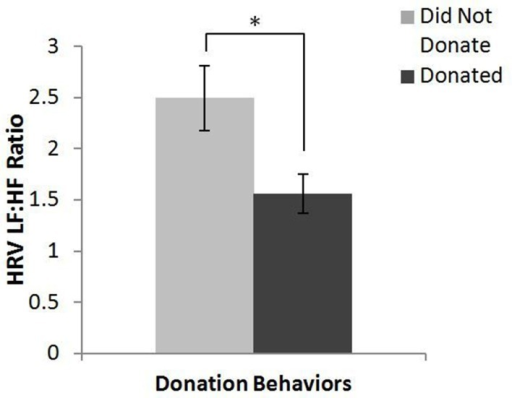 Main effect of donation behavior on HRV LF:HF ratio. *p < 0.05.