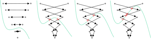 "This figure shall illustrate the course of action of the mincut for different Δr values.On the left side, the inter-edges for a Δr value of zero have been constructed. Thus the mincut will separate all nodes on the same ""node level"" to avoid costs for cutting inter-edges. Note that the location of the cut (green) depends here on other factors, like the underlying gray values. Similar to the second image of Fig. 12, the inter-edges for a Δr value have been constructed for the following three rightmost images. As you can see, the mincut has two options for cutting inter-edges (red scissors) producing the same costs: (1.) on the same ""node level"" (second image from the right) and (2.) cutting on different ""node levels"" with a node distance on one (third image from the right). However, cutting on different ""node levels"" with a node distance on two (or greater) will produce higher cost and therefore will automatically be avoided by the mincut algorithm as seen in the rightmost figure. The same principle applies also for larger values of Δr."