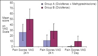 Comparing mean pain experienced on the VAS by patient group A and patients group B