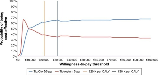 Cost-effectiveness acceptability curves.Abbreviations: QALY, quality-adjusted life-year; Tio, Tiotropium; Olo, Olodaterol.