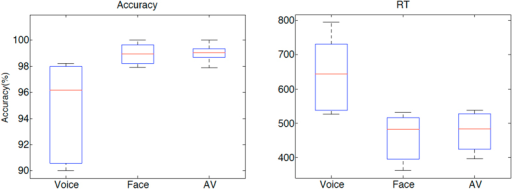 Behavioural results.Distribution of average accuracy and reaction time (in ms) at the identity classification task across the five participants. AV: audiovisual Face-Voice condition.