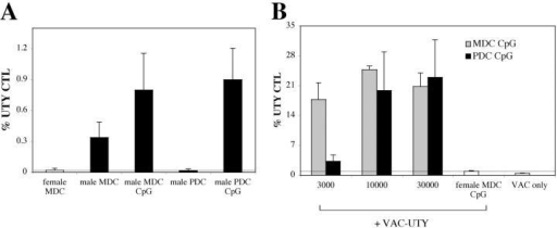 Intravenous injection of CpG-matured male PDCs induces CTL responses. (A) C57BL/6 mice (n = 5) were injected i.v. with 105 male MDC or PDCs, immature or CpG matured. Control animals were injected with female MDC. CTL responses were assessed in the blood by ex vivo FACS® analysis using UTY246–254-H-2-Db tetramers 7 d after priming. Mean proportions of tetramer+ cells as a percentage of CD8 cells (± SEM) for each group are shown. (B) C57BL/6 mice (n = 5) were injected with graded numbers of male CpG-matured MDC (gray bars) or PDCs (black bars) and boosted after 1 wk with UV-inactivated vaccinia-UTY246–254 minigene. CTL responses were assessed in the blood by ex vivo tetramer staining 8 d after boosting. Tetramer stainings of control mice, primed by female MDC or by vaccinia-UTY246–254 minigene alone, are shown (white bars).