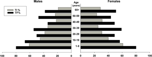 Age-specific Prevalence of Active Trachoma (TF and TI), by sex.