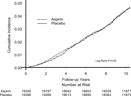 Cumulative incidence of type 2 diabetes in the aspirin and placebo groups.