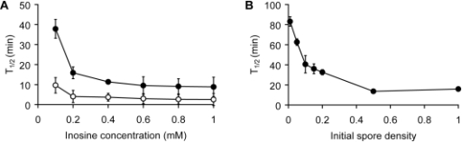 Germination rates as a function of inosine and spore concentrations.(A) Wild-type B. cereus spores were germinated with increasing inosine concentrations (•). B. cereus spores were also germinated in conditioned supernatants collected 30 min after exposure to increasing inosine concentrations (○). T1/2 values were calculated for each one of the spore sample germinated in inosine and conditioned buffer and plotted against the initial inosine concentration. T1/2 values correspond to the time it takes to reach half-maximal values. (B) B. cereus spores were resuspended at increasing optical densities (OD580) and germinated in the presence of 0.2 mM inosine. After 30 min, conditioned supernatants were isolated from the germinated spores. Fresh spore aliquots were resuspended in the conditioned supernatants to an optical density of 1. Germination curves were monitored as described above. T1/2 values were calculated from each spore sample germinated in conditioned buffer and plotted against the initial spore optical densities.