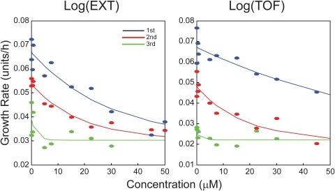 Growth rates of C. elegans after chlorpyrifos exposure.Estimated growth rates of log(EXT) per h (left panel) and log(TOF) per h (right panel) as functions of chlorpyrifos concentration. Growth rates are shown for three sections: initial growth rates before the first change point (blue), growth rates between change points (red), and growth rates after the second change point (green). Solid lines correspond to negative exponential functions with a common lower asymptote fit to the estimated growth rates. Nematodes exposed to chlorpyrifos concentrations greater than 30 µM did not grow to the third section.