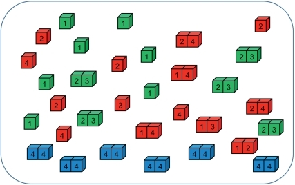 A schematic diagram of the model.A model organism has 4 genes, which are expressed into multiple copies of model proteins. Proteins can stay as monomers or form dimers whose concentrations are determined by binding constants of interactions among them and law of mass action equations. Green cubes represent proteins in their functional states that contribute an organism's replication rate according to Eq.(1). Blue cubes represent functional MMR homodimers, whose concentration determines the mutation rate of their organism. Red cubes represent proteins in their non-functional states.
