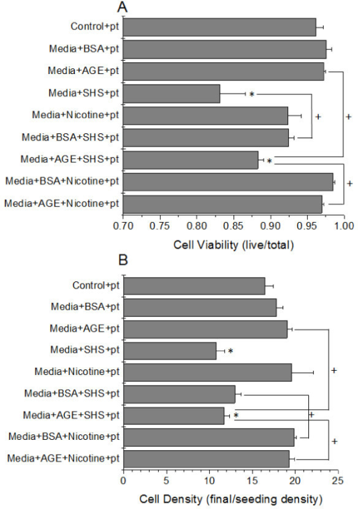 HUVEC viability (A) and density (B) as a function of combined media additives in the presence of platelets (pt). Data are the mean + SEM of 7 independent experiments. * differs from control (ANOVA, P < 0.05). + connected groups differ (ANOVA, P < 0.05)