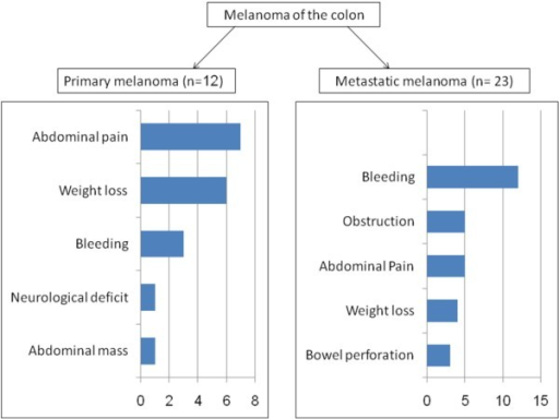 Comparison of symptoms in patients with primary versus metastatic melanoma of colon.