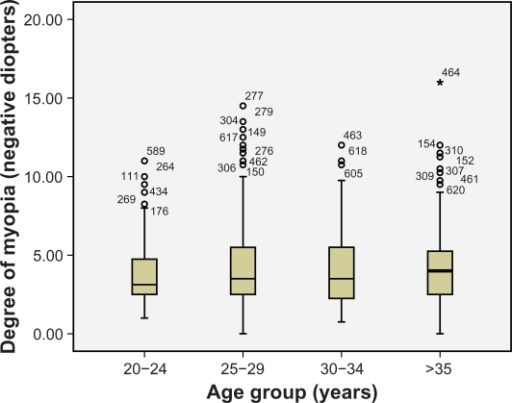 Comparison of myopia values among age groups.
