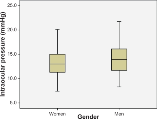 Comparison of intraocular pressure (IOP) values between women and men in the sample.