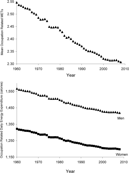 Occupational METs and energy expenditure since 1960.The upper panel of Figure 3 plots the mean occupation-related METs since 1960 and the lower panel presents the mean occupational daily energy expenditure in men and women since 1960.