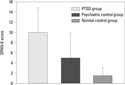 The mean SPAN-K scores of the PTSD group, psychiatric control group and normal control group.