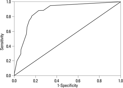 The ROC curve of the SPAN-K for the prediction of diagnosis of PTSD.