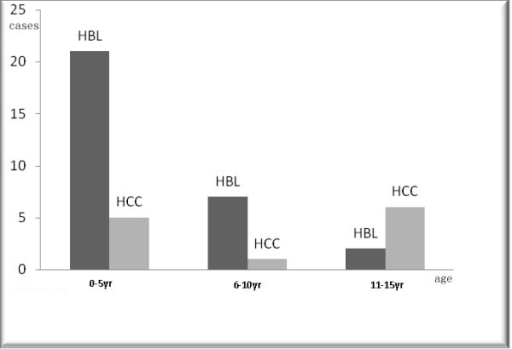 Histogram shows the different distributions of hepatoblastoma (HBL) and hepatocellular carcinoma (HCC) related to the onset age.