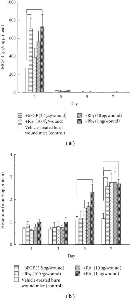 Effects of ginsenoside Rb1 and bFGF on MCP-1 (a) and histamine (b) production in the exudates of burns in male Balb/c mice [27]. The experiments were performed as described in Figure 3, and then MCP-1 and histamine levels in the filter pellets were measured using mouse MCP-1 and histamine ELISA kits, respectively. Values are the mean ± SE for 6 mice. *Significantly different from control, P < 0.05.