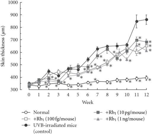 Effects of ginsenoside Rb1 on skin thickness in chronic UVB-irradiated male hairless (HRM-1) mice [31]. The initial dose of UVB was set at 36 mJ/cm2, which was subsequently increased to 54 mJ/cm2 at weeks 1–4, 72 mJ/cm2 at weeks 4–7, 108 mJ/cm2 at weeks 7–10, and finally 122 mJ/cm2 at weeks 10–12 in male albino hairless HOS: HR-1 mice. The frequency of UVB irradiation was set at three times per week. Ginsenoside Rb1 (100 fg, 10 pg, and 1 ng/mouse) was applied topically to the dorsal region of each mouse every day for 12 weeks. The dorsal skin of the hairless mice was lifted up by pinching gently under anesthetization with pentobarbital, and skin-fold thickness was measured using a Quick Mini caliper. Skin thickness after UVB irradiation was measured every week. Values are the mean ± SE for 6 mice. *Significantly different from vehicle-treated mice, P < 0.05.