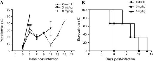 Effects of allicin treatment on parasitaemia and survival of P. yoelii 17XL infected mice. Mice were treated with two doses of allicin (3 and 9 mg/kg) and PBS (control group) for successive three days after  P. yoelii 17 XL infection. Parasitaemia was calculated by counting the number of parasite-infected erythrocytes per 1,000 erythrocytes. Mortality was monitored daily. Results are presented as arithmetic mean of three mice per group ± the standard error of the mean (SEM). ##, significant difference (P < 0.001) compared to the control group.
