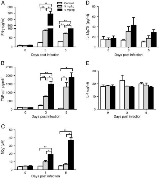 Effects of allicin on pro-inflammatory immune responses during murine malaria infection. On day 0, 3 and 5 after infection, spleen cells were prepared and concentrations of IFN-γ (A), TNF (B), IL-12p70 (D) and IL-4 (E) were determined by ELISA. The concentration of NO2- (C) was detected using the Griess reaction.