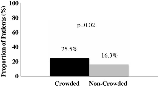 Proportion of patients triaged to the non-monitored area during crowded and non-crowded conditions (n = 500).