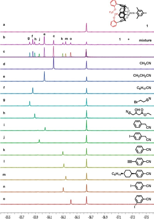 19F NMR spectra (64 scans) of complex 1 alone and mixturesof complex 1 (1.0 mM in CDCl3) and differentanalytes (2.0 mM): (a) complex 1 alone, (b) nine nitrilesadded to a solution of 1 inCDCl3, (c) superimposition of the spectra of complex 1 with each of the nine nitriles from (b) collected independently,(d)–(o) complex 1 bound to various nitriles.