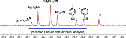 19F NMR spectrum (64 scans)of a mixture of complex 1 (ca. 0.8 mM in CH2Cl2), various nitriles(each ca. 1.6 mM), hexane (5 μL), ethyl acetate (5 μL),and acetone (5 μL).