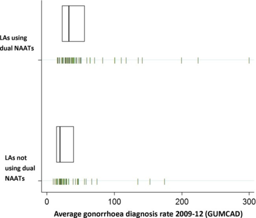 Mean gonorrhoea (NG) diagnoses per 100 000 population (made in GUM clinics) between 2009–2012 by whether LAs use dual tests on samples collected by the National Chlamydia Screening Programme (1) Each vertical dash represents an LA, giving the four year average (2009–2012) for gonorrhoea diagnoses (per 100 000 population) for the 98 LAs responding to the survey, including diagnoses made in GUM clinics collected through GUMCAD (2) Boxes shows the median and lower and upper quartiles for four year average gonorrhoea diagnoses in each group. NG, Neisseria gonorrhoeae; GUM, genitourinary medicine; GUMCAD, GUM Clinic Activity Dataset; LA, Local Authority; NAAT, nucleic acid amplification test.