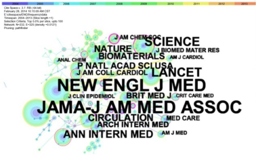 A network of co-journal medical device papers (2004–2013, one-year slices).Abbreviations: Am J Cardiol, American Journal of Cardiology; Am J Med, The American Journal of Medicine; Anal Chem, Analytical Chemistry; Ann Intern Med, Annals of Internal Medicine; Arch Intern Med, Archives of Internal Medicine; Brit Med J, British Medical Journal; Crit Care Med, Critical Care Medicine; JAMA-J Am Med Assoc, The Journal of the American Medical Association; J Am Chem Soc, Journal of the American Chemical Society; J Am Coll Cardiol, Journal of the American College of Cardiology; J Biomed Mater Res, Journal of Biomedical Materials Research; J Clin Epidemiol, The Journal of Clinical Epidemiology; Med Care, Medical Care; New Engl J Med, The New England Journal of Medicine; P Natl Acad Sci USA, Proceedings of the National Academy of Sciences USA.